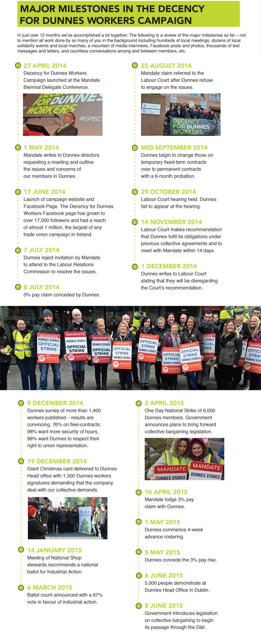 dunnes_campaign_timeline